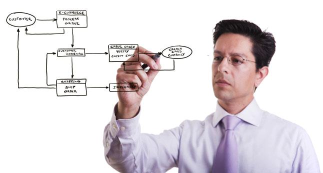 Управление бизнес-процессами (BPM)